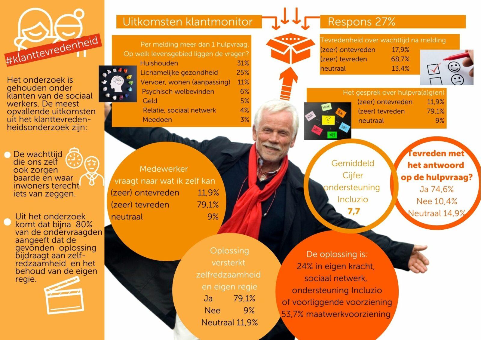 infographic over de klanttevredenheid