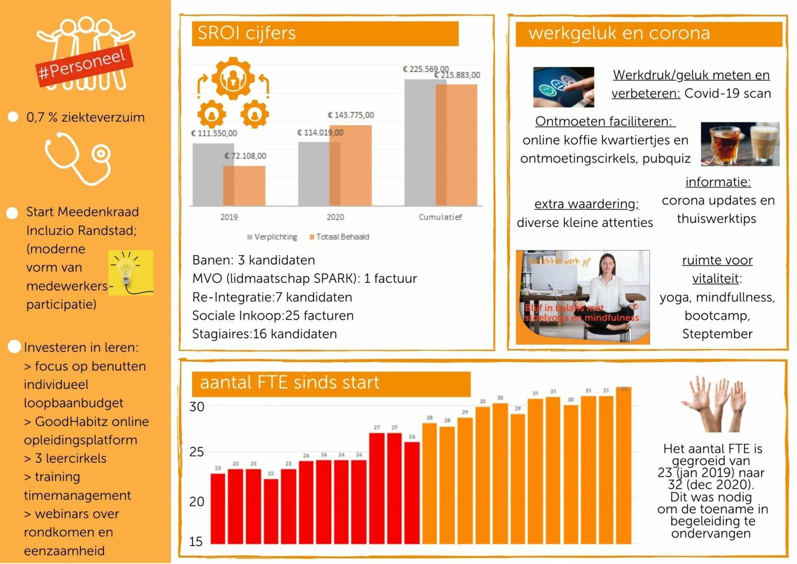 infographic over personeel
