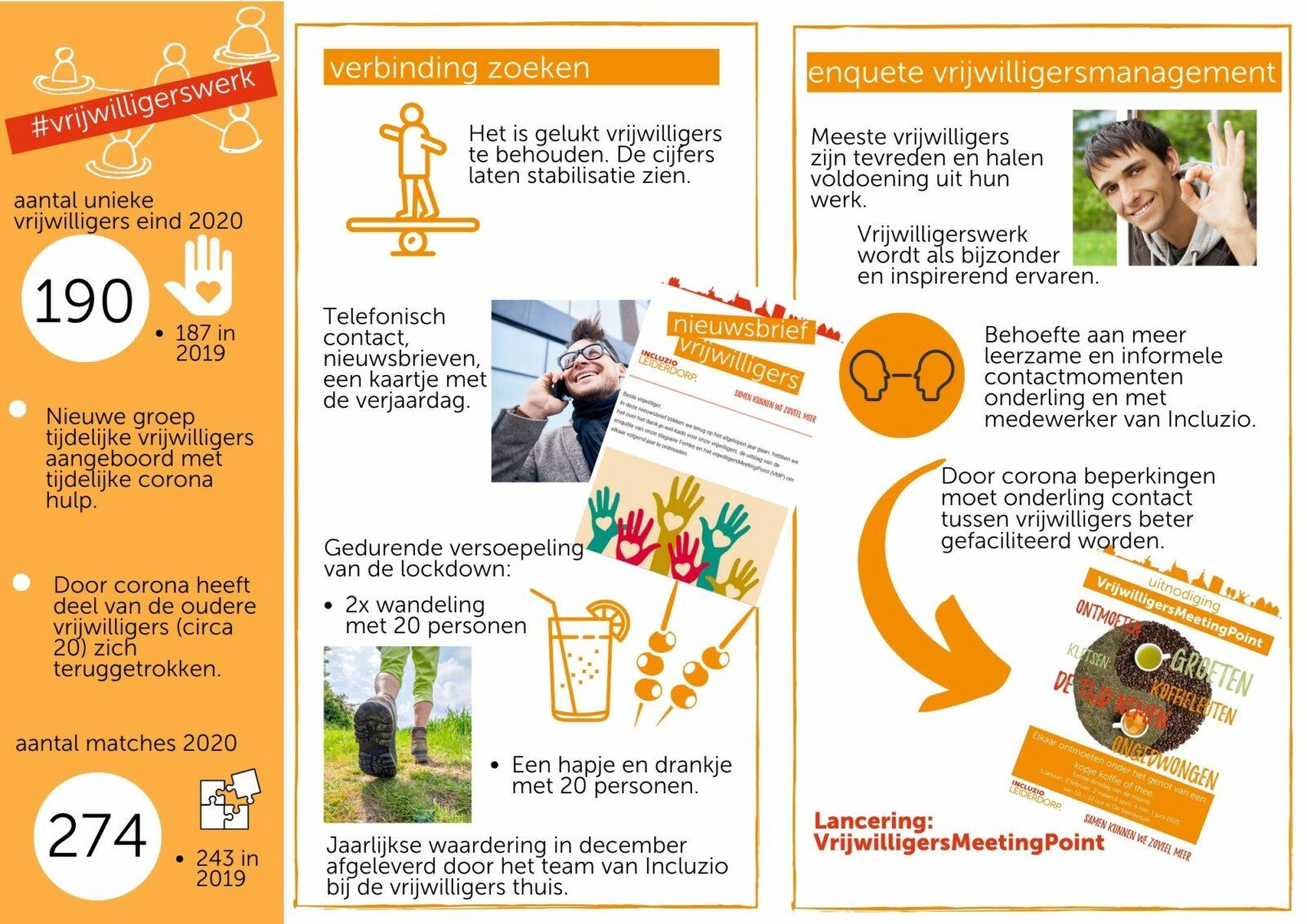 infographic vrijwilligerswerk
